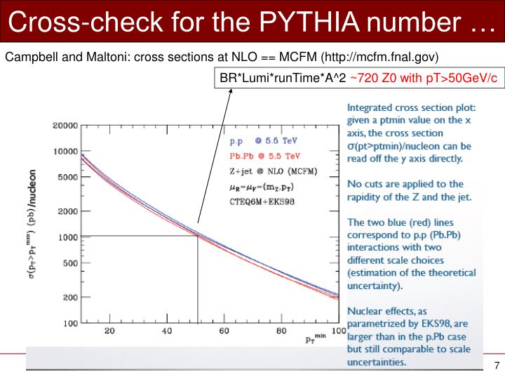 Cross-check for the PYTHIA number …