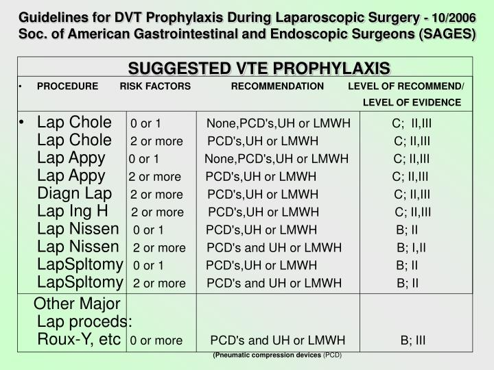 Guidelines for DVT Prophylaxis During Laparoscopic Surgery