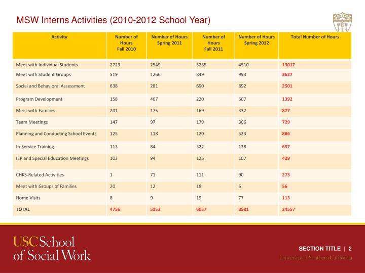 MSW Interns Activities (2010-2012 School Year)