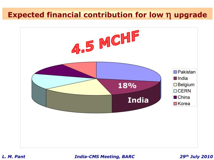 Expected financial contribution for low
