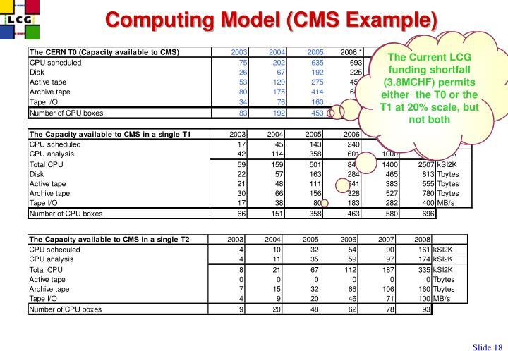 Computing Model (CMS Example)