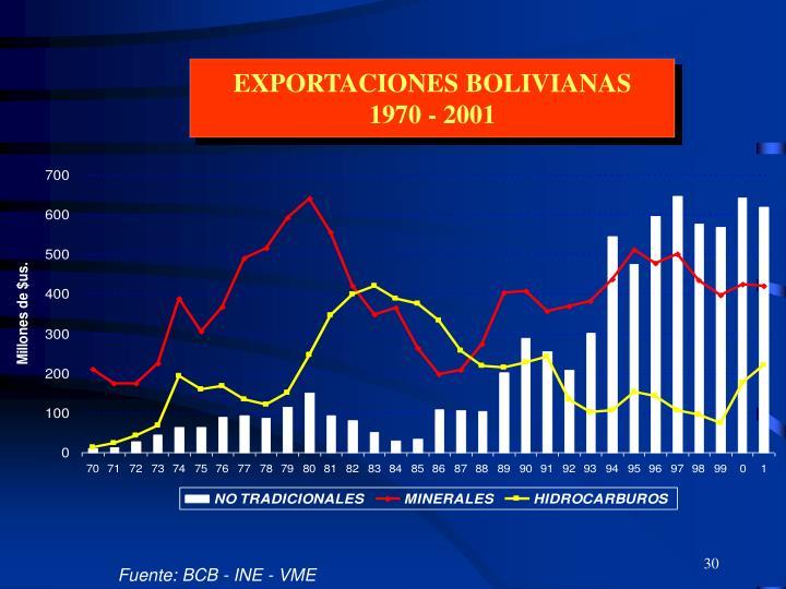 EXPORTACIONES BOLIVIANAS