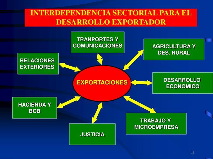INTERDEPENDENCIA SECTORIAL PARA EL DESARROLLO EXPORTADOR
