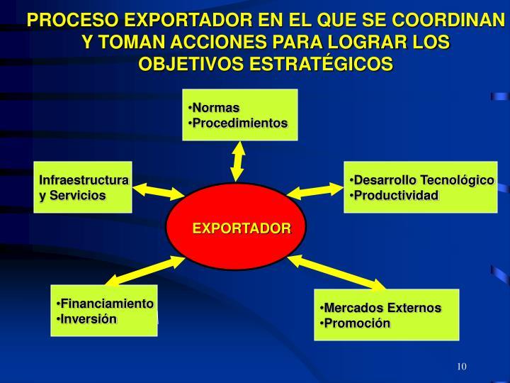PROCESO EXPORTADOR EN EL QUE SE COORDINAN Y TOMAN ACCIONES PARA LOGRAR LOS OBJETIVOS ESTRATÉGICOS