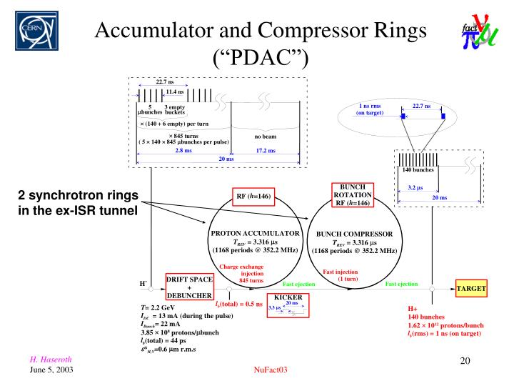 "Accumulator and Compressor Rings (""PDAC"")"