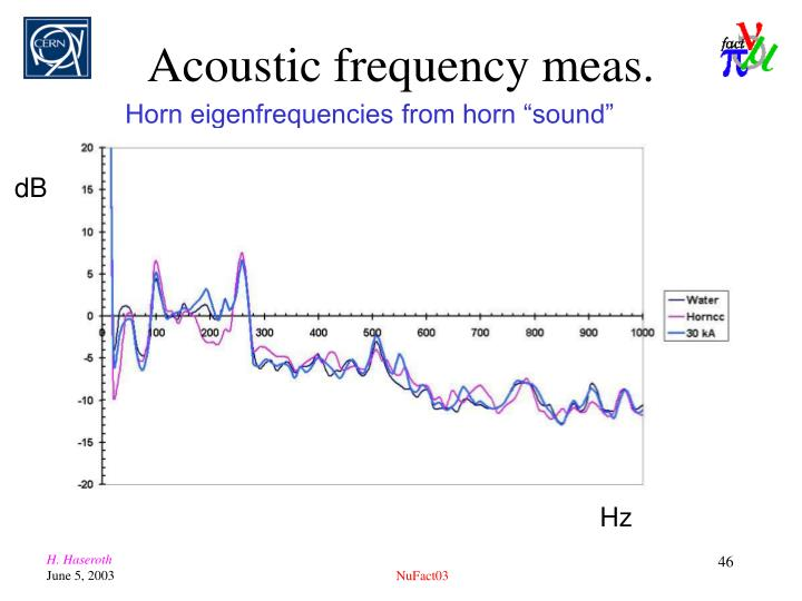 Acoustic frequency meas.