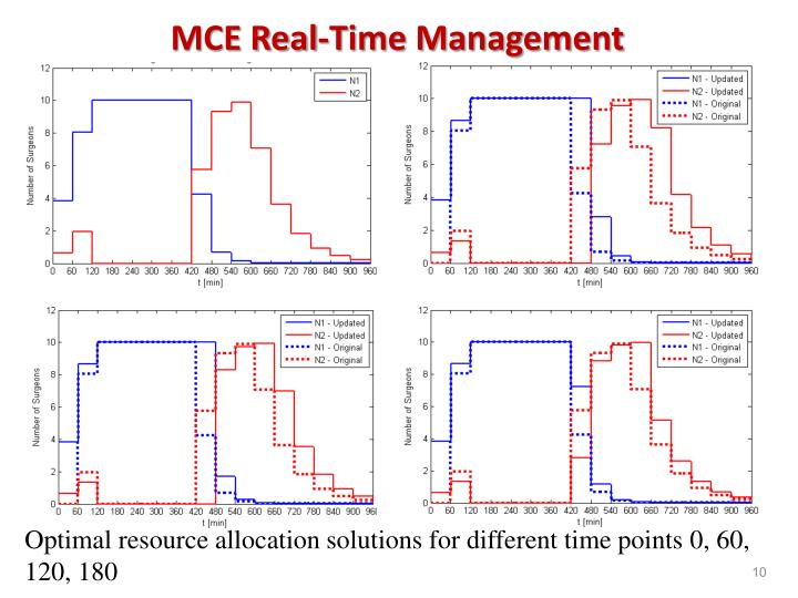 MCE Real-Time Management