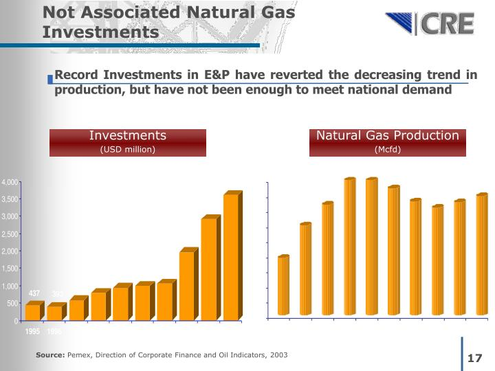 Not Associated Natural Gas Investments