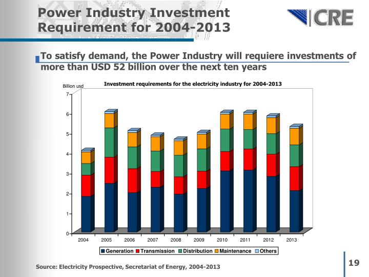 Power Industry Investment Requirement for 2004-2013