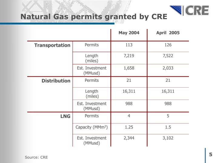 Natural Gas permits granted by CRE