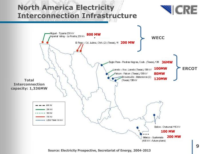 North America Electricity Interconnection Infrastructure