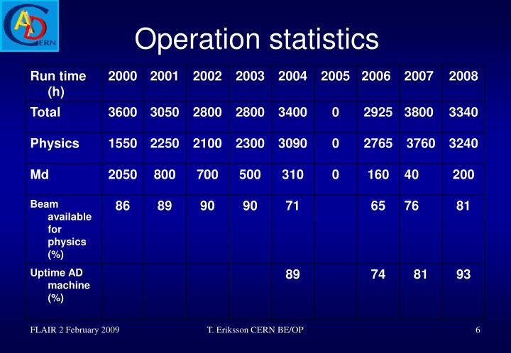 Operation statistics