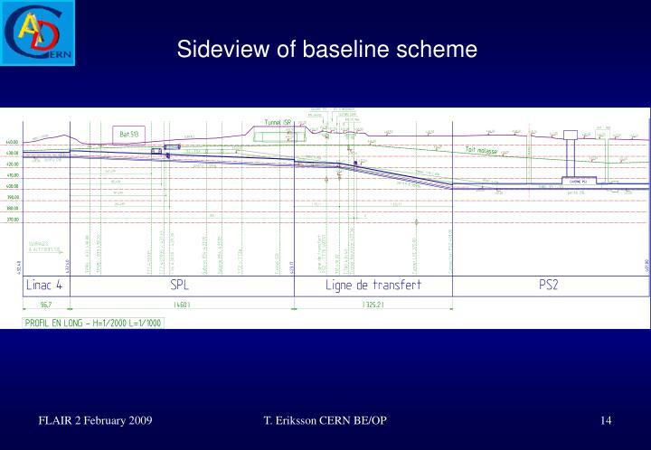 Sideview of baseline scheme