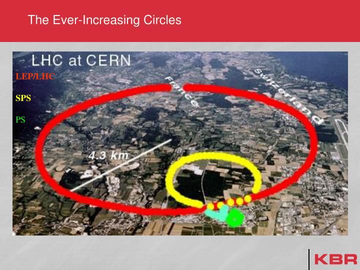 LEP/LHC