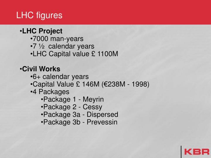 LHC figures