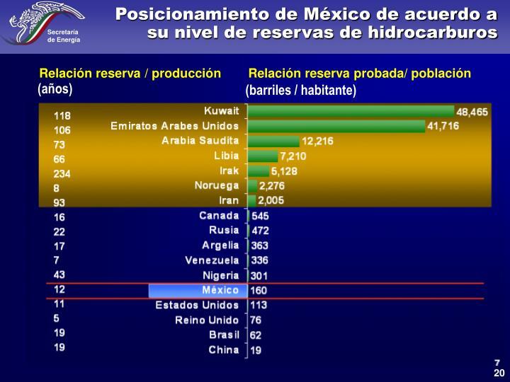 Posicionamiento de México de acuerdo a su nivel de reservas de hidrocarburos