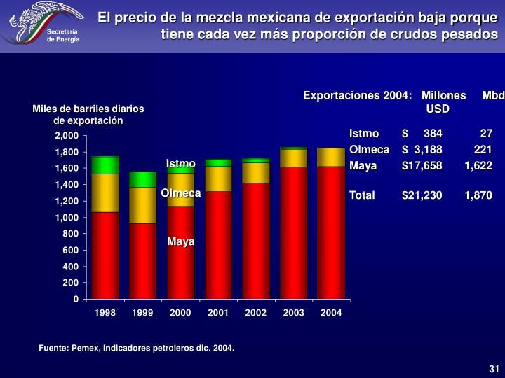 El precio de la mezcla mexicana de exportación baja porque tiene cada vez más proporción de crudos pesados