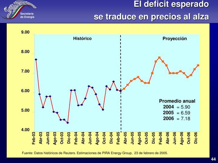El deficit esperado