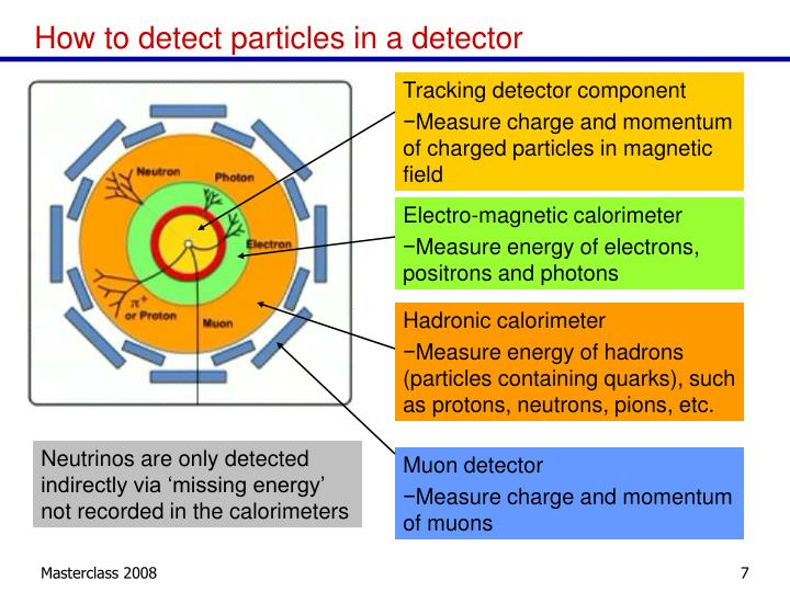 How to detect particles in a detector