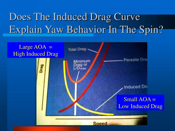 Does The Induced Drag Curve Explain Yaw Behavior In The Spin?