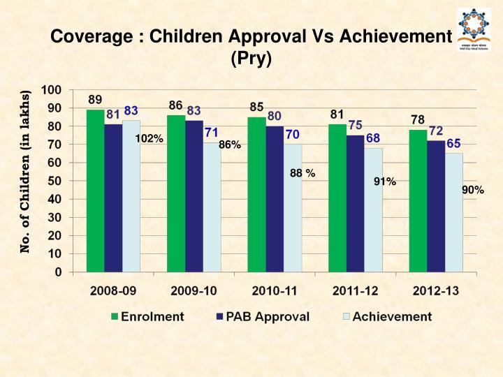 Coverage : Children Approval Vs Achievement (Pry)