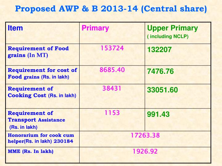 Proposed AWP & B 2013-14 (Central share)