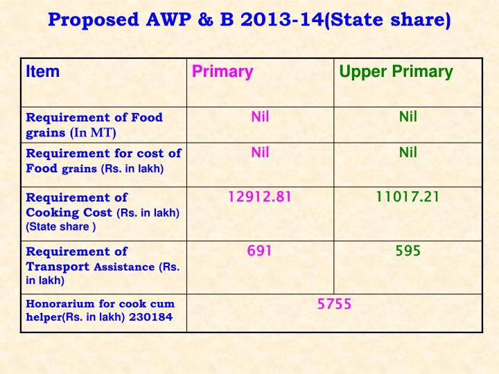 Proposed AWP & B 2013-14(State share)
