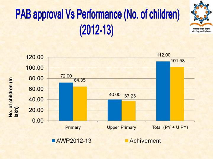 PAB approval Vs Performance (No. of children)