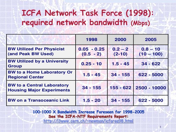 ICFA Network Task Force (1998):