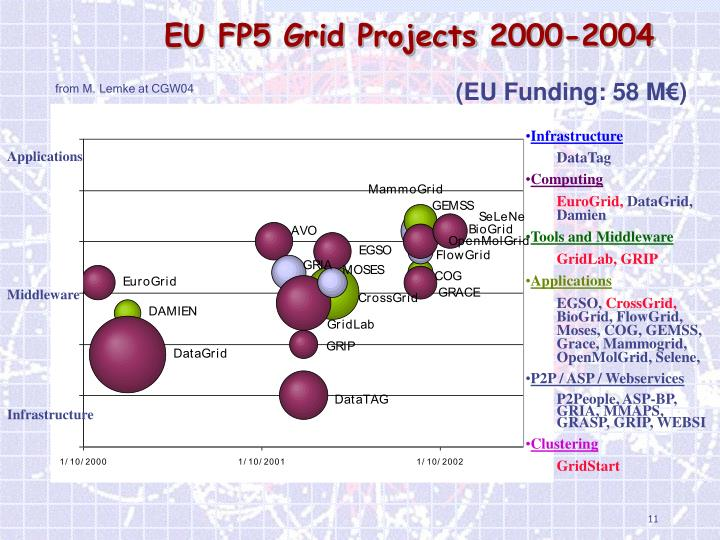 EU FP5 Grid Projects