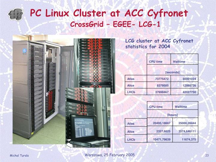PC Linux Cluster at ACC Cyfronet
