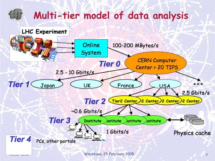 Multi-tier model of data analysis