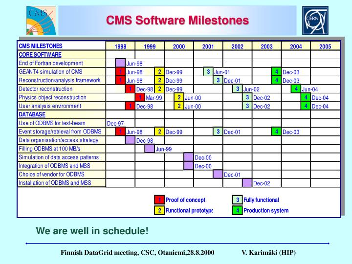 CMS Software Milestones