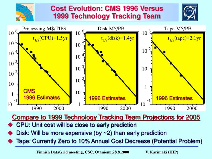 Cost Evolution: CMS 1996 Versus