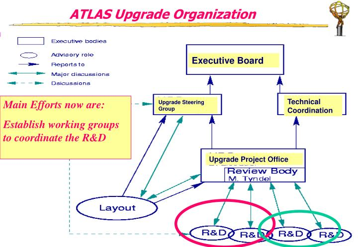 ATLAS Upgrade Organization