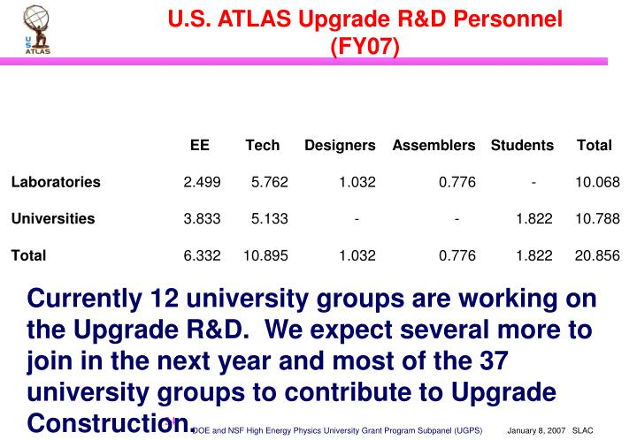 U.S. ATLAS Upgrade R&D Personnel (FY07)