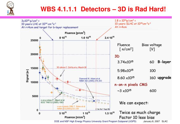 WBS 4.1.1.1  Detectors – 3D is Rad Hard!