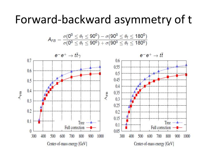 Forward-backward asymmetry of t