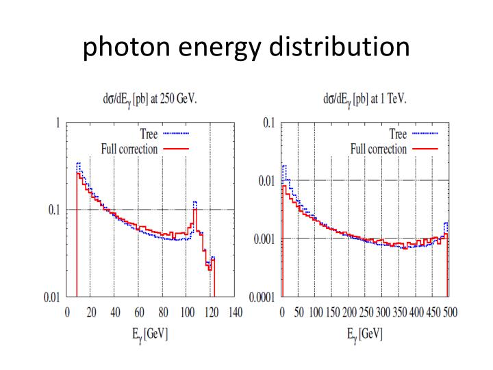 photon energy distribution