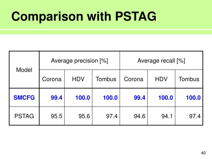 Comparison with PSTAG