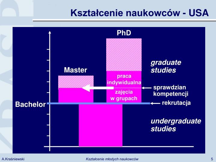 Kształcenie naukowców - USA