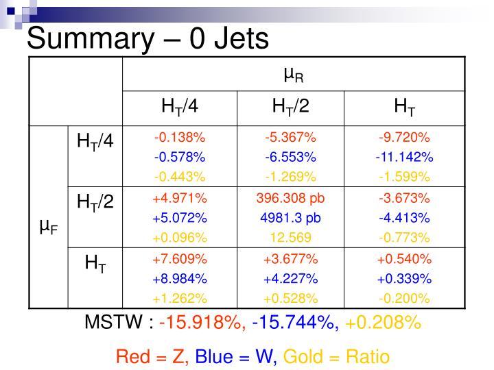 Summary – 0 Jets