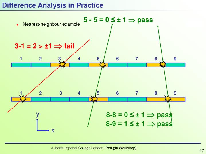 Difference Analysis in Practice