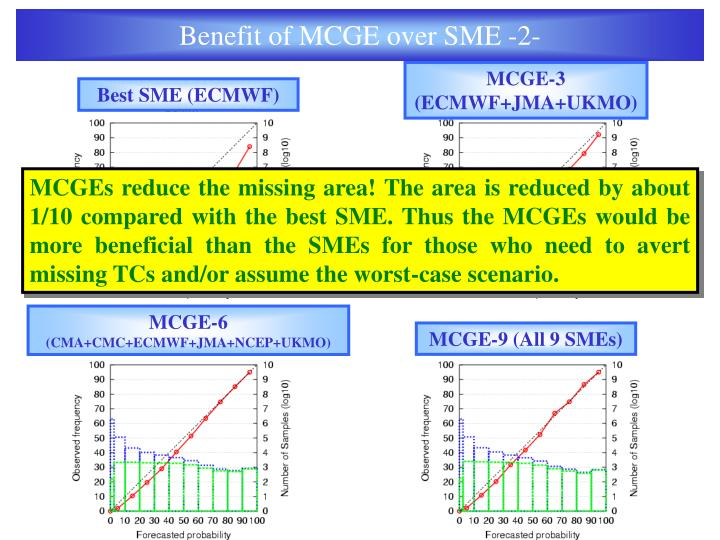 Benefit of MCGE over SME -2-