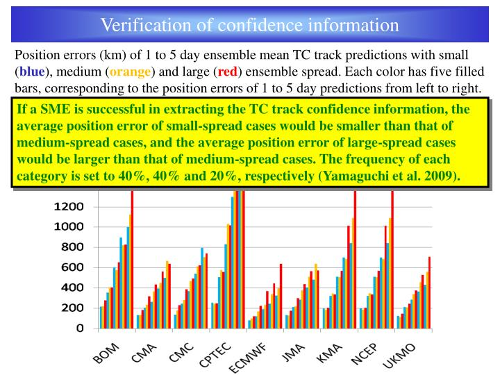 Verification of confidence information