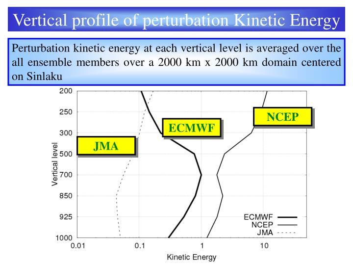 Vertical profile of perturbation Kinetic Energy