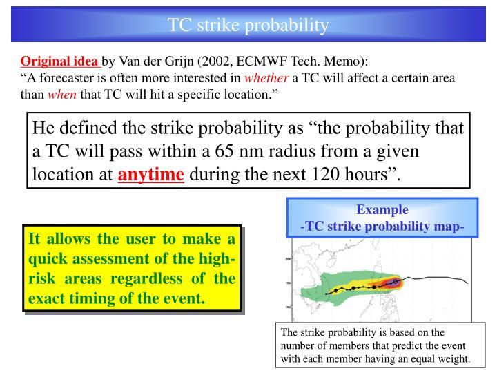 TC strike probability