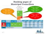 ranking pages of municipal councillors