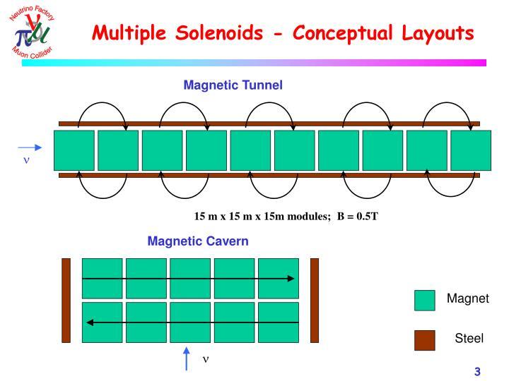 Multiple solenoids conceptual layouts