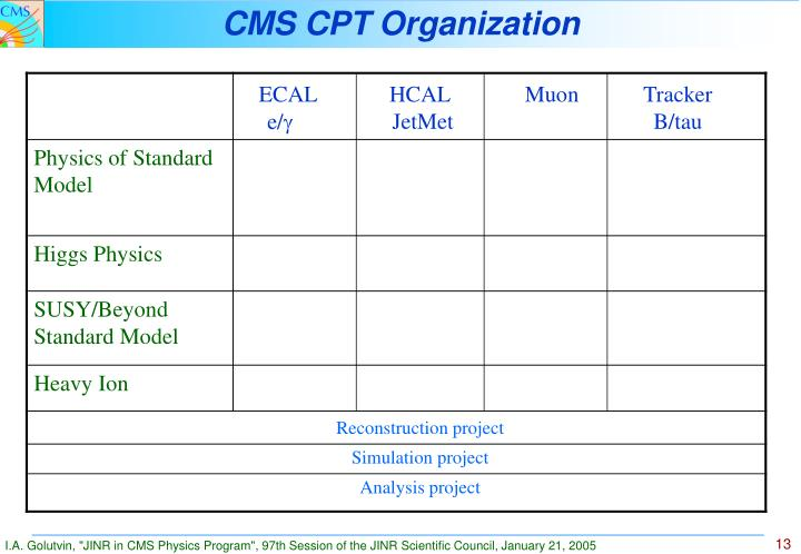 CMS CPT Organization